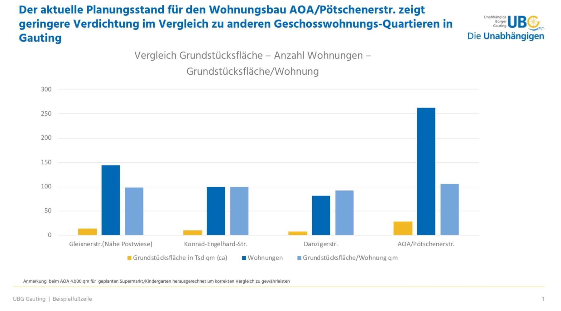 Mehr Sachlichkeit in der Diskussion um die AOA-Bebauung – Gauting braucht bezahlbaren Wohnraum